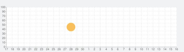 水やりの予定の話題指数グラフ(10月16日(土))