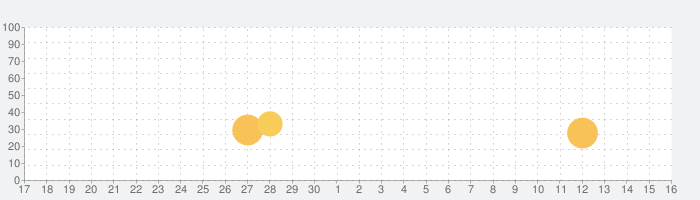 PDFelement -パワフルなPDFツールの話題指数グラフ(10月16日(土))