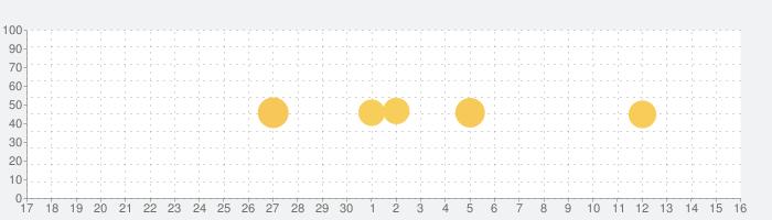 マンガほっと 人気の漫画が毎日読めるマンガアプリの話題指数グラフ(10月16日(土))