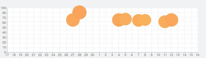 TickTick - todoリスト、習慣 タスク管理の話題指数グラフ(10月16日(土))