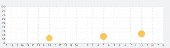练字大师临摹版 - 硬笔书法练字帖&毛笔临帖临摹の話題指数グラフ(10月16日(土))