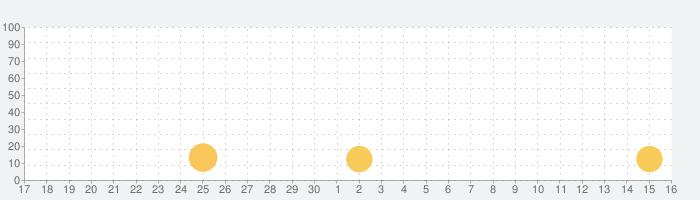 宇佐美アプリの話題指数グラフ(10月16日(土))