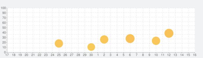 Guroja - Live Video Chatの話題指数グラフ(10月16日(土))