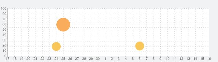 Yam Display Pack (USB + Air)の話題指数グラフ(10月16日(土))