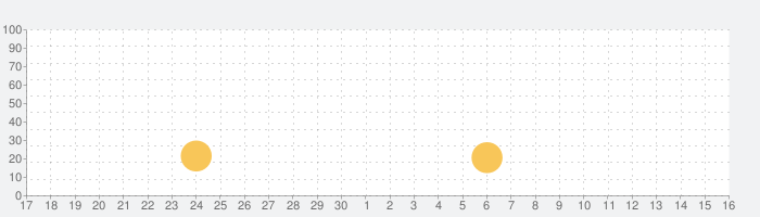 マンガ漫画を描くの話題指数グラフ(10月16日(土))