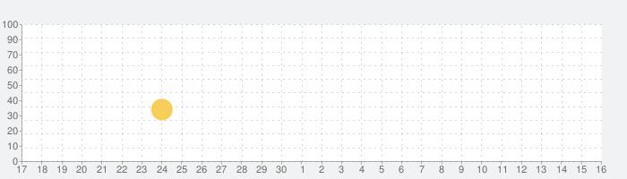Perfect Image - 写真加工 & コラージュの話題指数グラフ(7月16日(木))