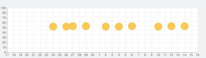 Yahoo!ニュースの話題指数グラフ(7月16日(木))