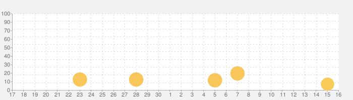 ビンゴオンラインの話題指数グラフ(5月16日(日))