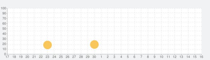 ダイエー クーポンが届く特売クーポン アプリの話題指数グラフ(10月16日(土))