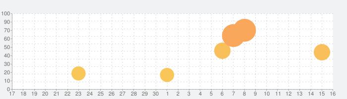 eDrawings Proの話題指数グラフ(10月16日(土))