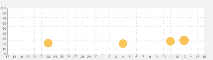 Notes Writer 良いノートを取る!の話題指数グラフ(10月16日(土))