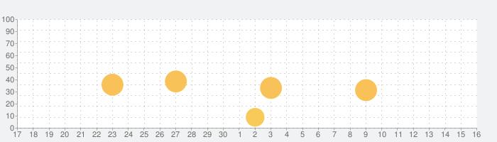 Taskheatの話題指数グラフ(10月16日(土))