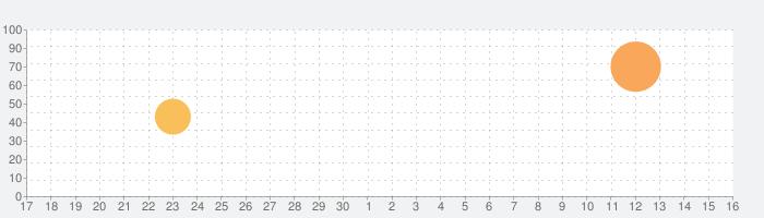 生理と仲良くなるアプリの話題指数グラフ(10月16日(土))