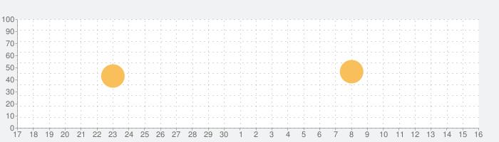 タロット・リポートの話題指数グラフ(10月16日(土))