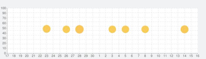 PicPlayPost: 動画編集,動画作成,動画加工の話題指数グラフ(7月16日(木))