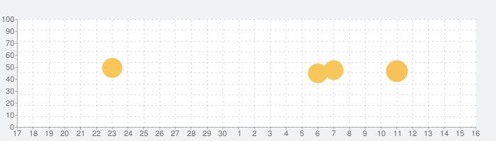 MX Player コーデック (ARMv5)の話題指数グラフ(10月16日(土))