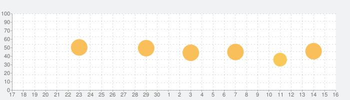 GetNaviの話題指数グラフ(10月16日(土))