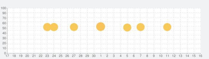 NHK ニュース・防災の話題指数グラフ(5月16日(日))