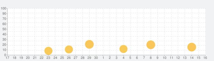 稼ぐ!競輪予想アプリの話題指数グラフ(10月16日(土))