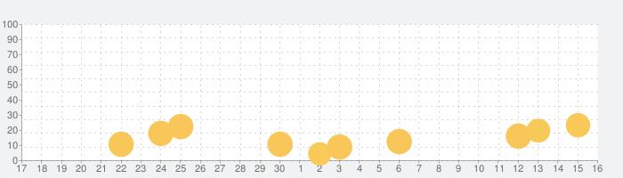 [グリパチ]パチスロ 創聖のアクエリオンの話題指数グラフ(10月16日(土))