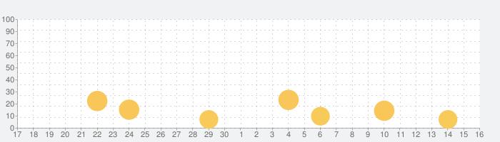 お悔やみ速報沖縄 しまダビの話題指数グラフ(10月16日(土))