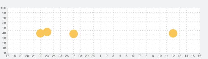Comicsの話題指数グラフ(10月16日(土))