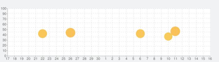 チャクラオープニングの話題指数グラフ(10月16日(土))