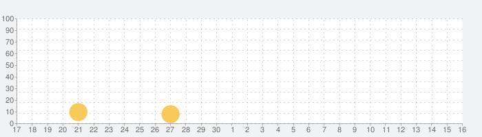 Tea Book - Đọc Sách Onlineの話題指数グラフ(10月16日(土))