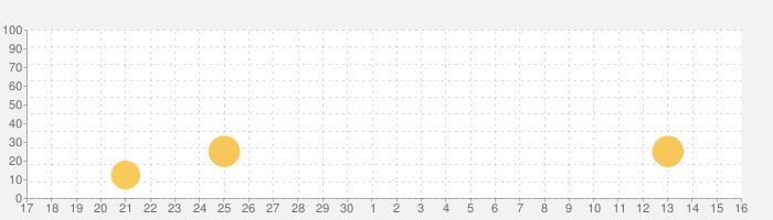 燃費記録簿 -超カンタンな車の燃費記録アプリ-の話題指数グラフ(10月16日(土))