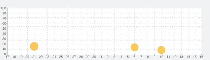 东方头条-个性化新闻阅读平台の話題指数グラフ(10月16日(土))