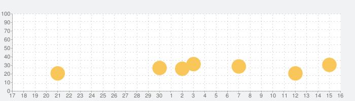 The Witnessの話題指数グラフ(7月16日(木))