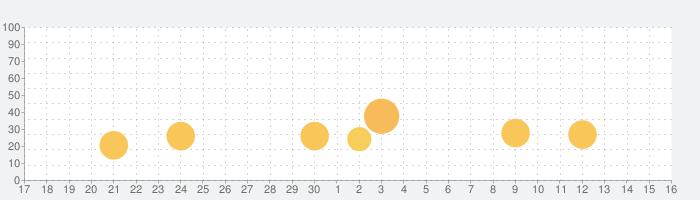 戦国乙女〜剣戟に舞う白き剣聖〜西国参戦編の話題指数グラフ(10月16日(土))