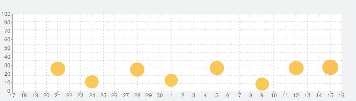 画面録画 - 画面録画アプリ - RecProの話題指数グラフ(10月16日(土))