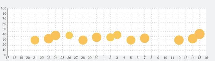Qr Code - Reader & Scannerの話題指数グラフ(10月16日(土))