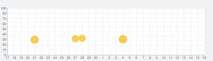 [グリパチ]吉宗の話題指数グラフ(10月16日(土))