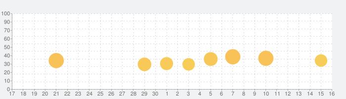日本の新聞の話題指数グラフ(10月16日(土))