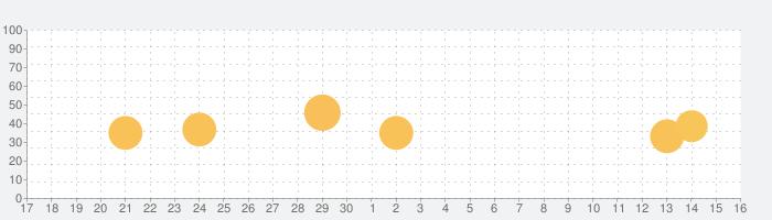 今昔マップの話題指数グラフ(10月16日(土))