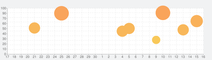 ICEYの話題指数グラフ(5月16日(日))
