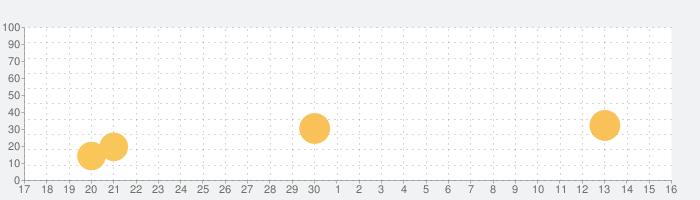 HUD™ - 人と出会えるアプリの話題指数グラフ(10月16日(土))