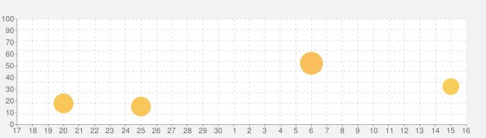 広辞苑第七版【岩波書店】(ONESWING)の話題指数グラフ(10月16日(土))