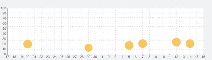 BizHint(ビズヒント)の話題指数グラフ(10月16日(土))