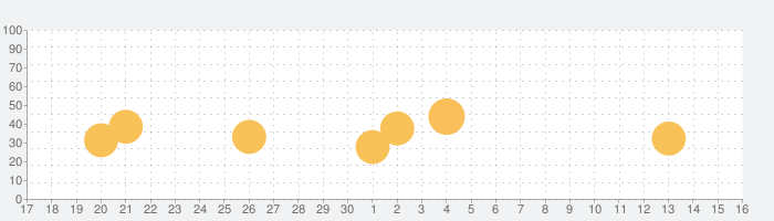 myAudiの話題指数グラフ(10月16日(土))