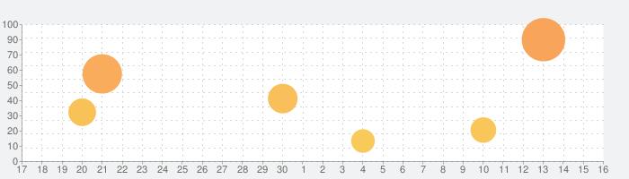 Star Walk 2 - スカイマップ: 星座観察 3Dの話題指数グラフ(7月16日(木))