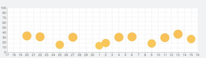 SecureSpot:データの保護の話題指数グラフ(10月16日(土))