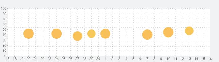 ポケウラの話題指数グラフ(10月16日(土))