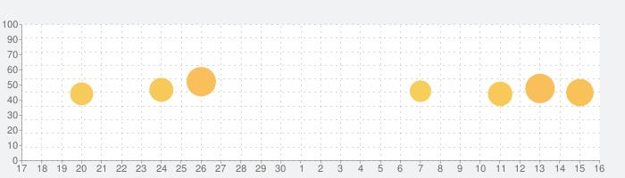 Calc Convert: 通貨コンバータと交換の話題指数グラフ(10月16日(土))