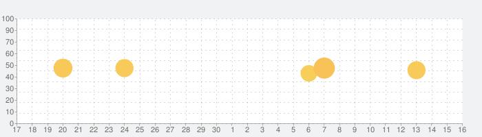 AliExpress Shopping Appの話題指数グラフ(7月16日(木))