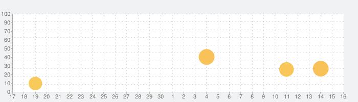 IELTS Writing Tutorの話題指数グラフ(10月16日(土))