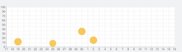 ピタゴラスイッチ うたアプリ タのまきの話題指数グラフ(10月16日(土))