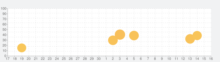 Map Lifeの話題指数グラフ(10月16日(土))